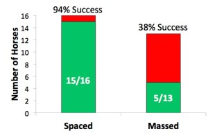 At left, green block indicates the success rate of horses given time to dwell. At right, green indicates success rate of horses given no dwell time.